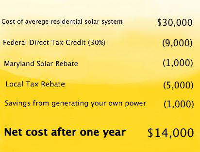 Solar Electric Has Never Been More Affordable